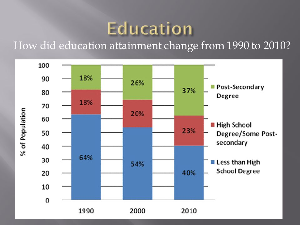 How did education attainment change from 1990 to 2010