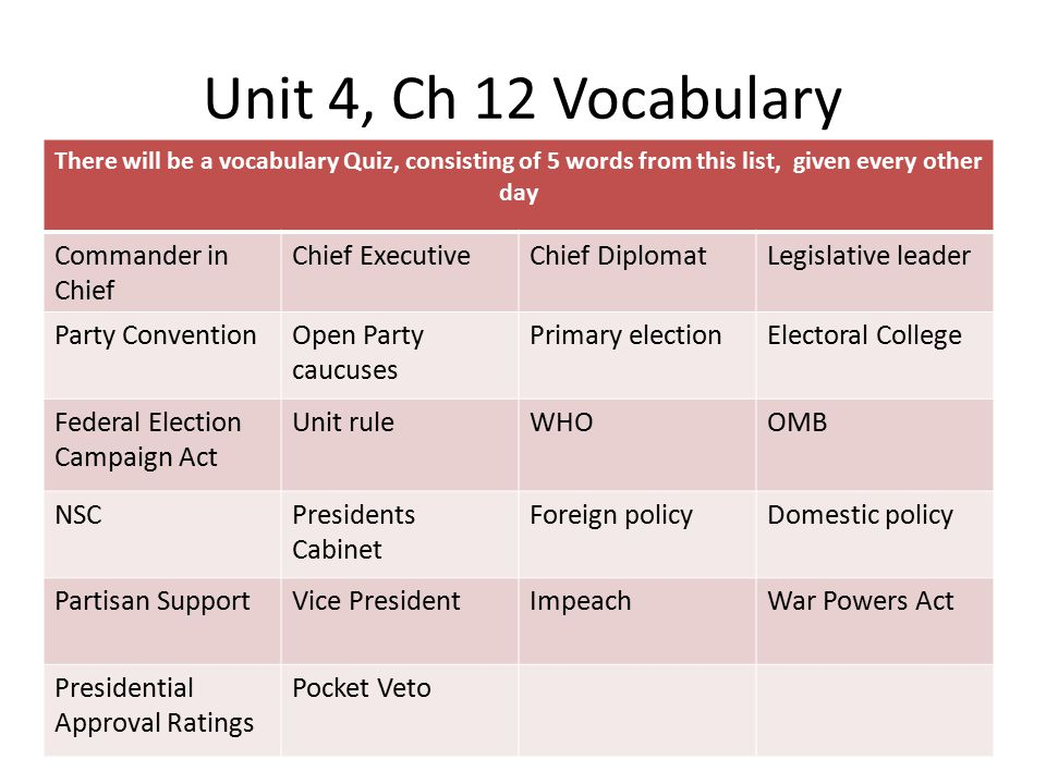 Unit 4, Ch 12 Vocabulary Commander in Chief Chief Executive