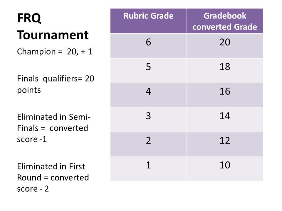 Gradebook converted Grade