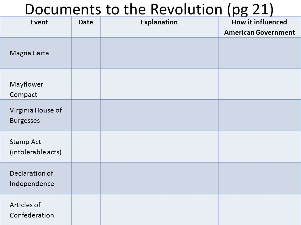 Documents to the Revolution (pg 21)