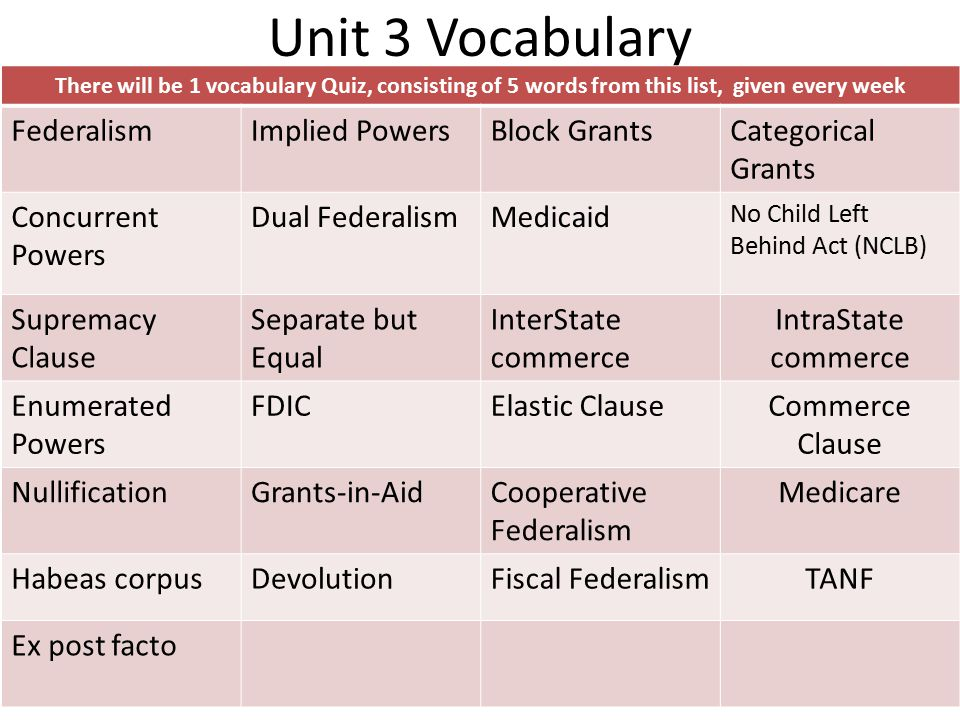 Unit 3 Vocabulary Federalism Implied Powers Block Grants