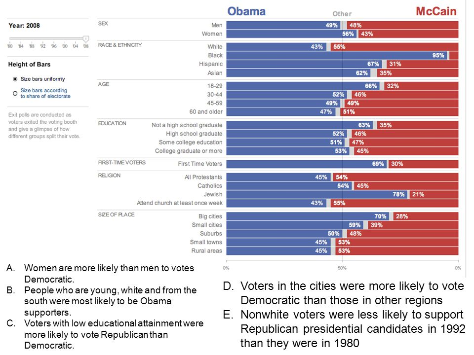 Women are more likely than men to votes Democratic.