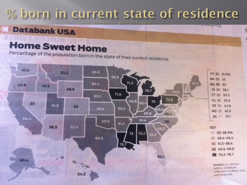 % born in current state of residence AARP Bulletin – March 2014, page 38