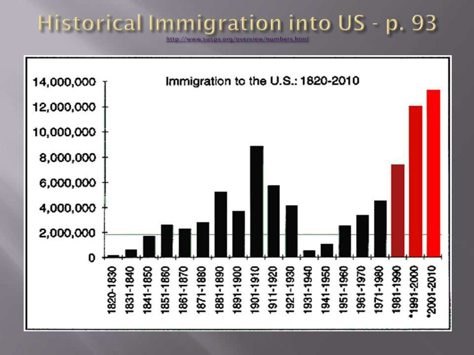 Historical Immigration into US - p. 93 http://www. susps