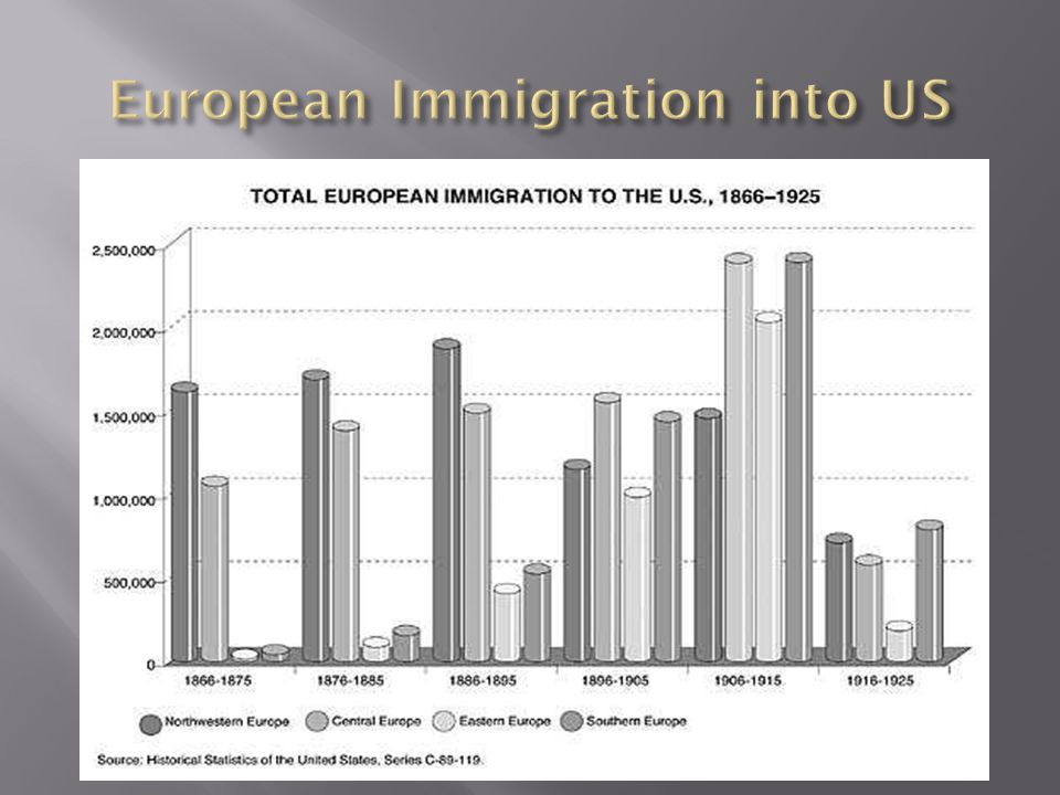European Immigration into US