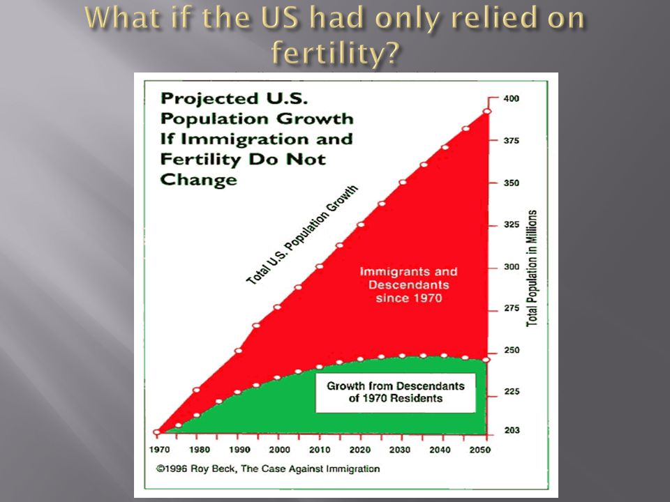 What if the US had only relied on fertility. http://www. susps