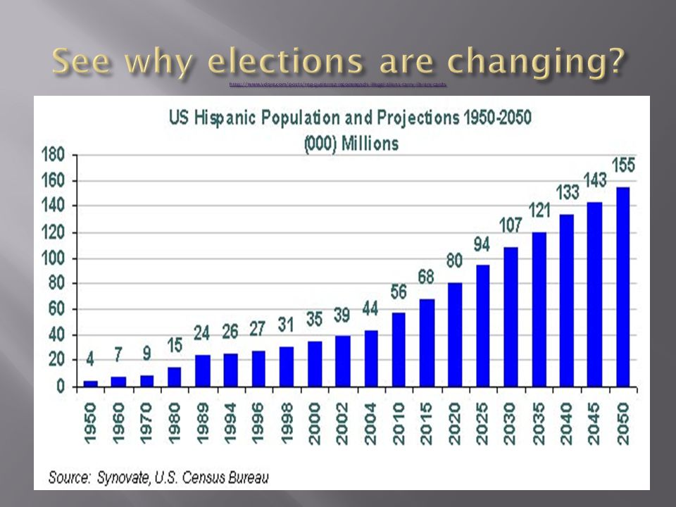 See why elections are changing. http://www. vdare