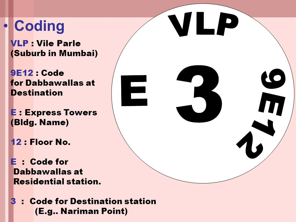 Coding VLP 9E12 E 3 VLP : Vile Parle (Suburb in Mumbai) 9E12 : Code