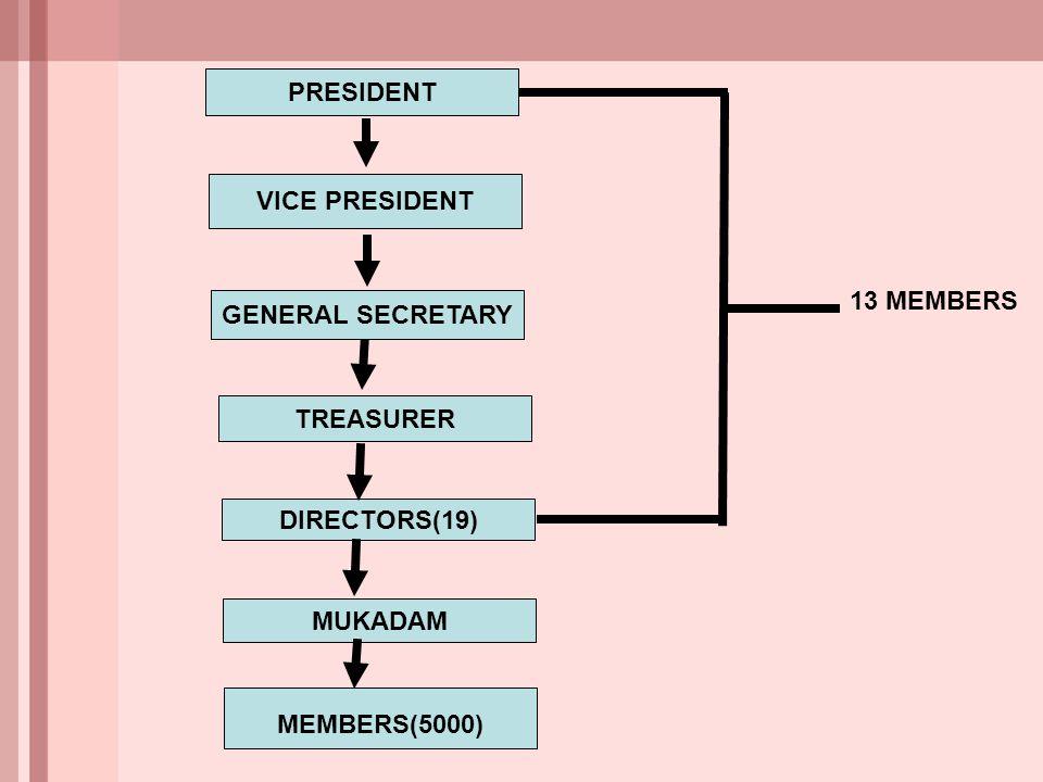 PRESIDENT VICE PRESIDENT GENERAL SECRETARY TREASURER DIRECTORS(19) MEMBERS(5000) MUKADAM 13 MEMBERS