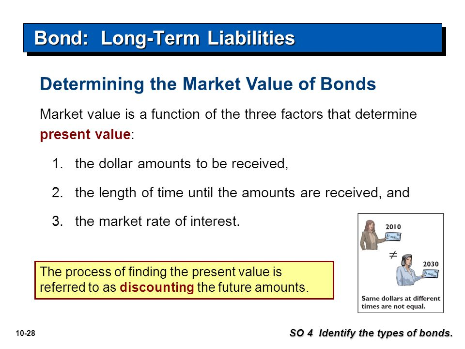 Bond: Long-Term Liabilities
