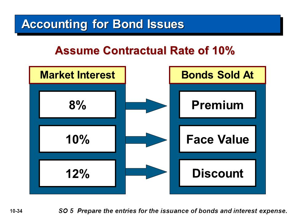 Accounting for Bond Issues