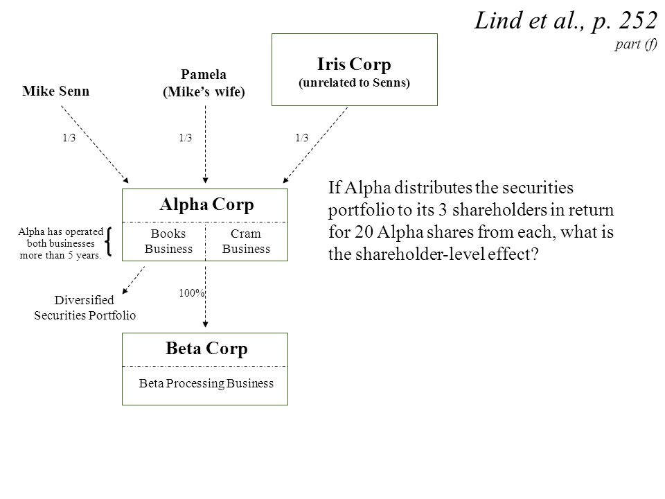 Lind et al., p. 252 part (f) Iris Corp
