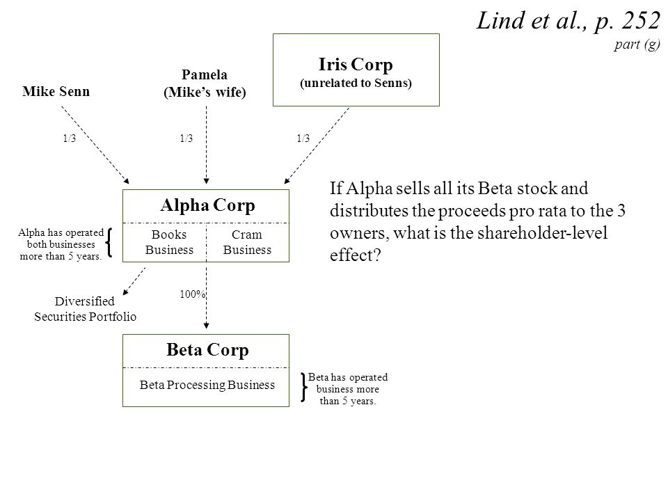 Lind et al., p. 252 part (g) Iris Corp