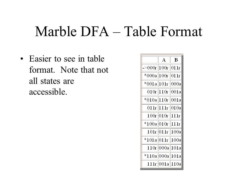 Marble DFA – Table Format
