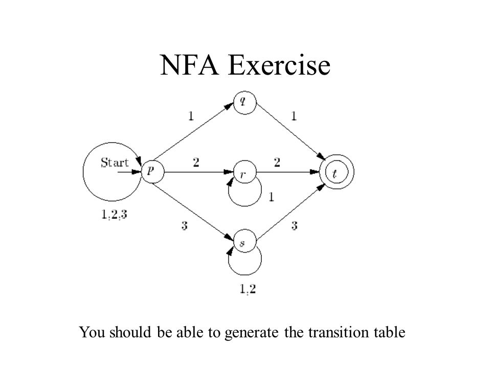 NFA Exercise You should be able to generate the transition table