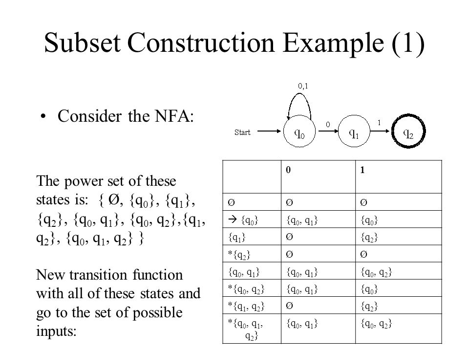 Subset Construction Example (1)