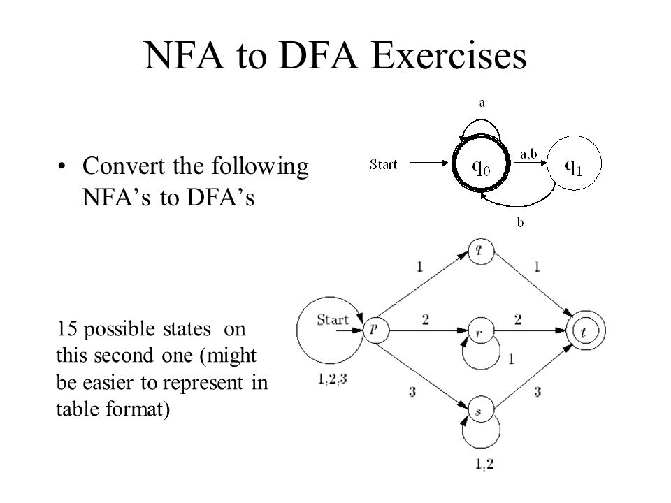 NFA to DFA Exercises Convert the following NFA's to DFA's