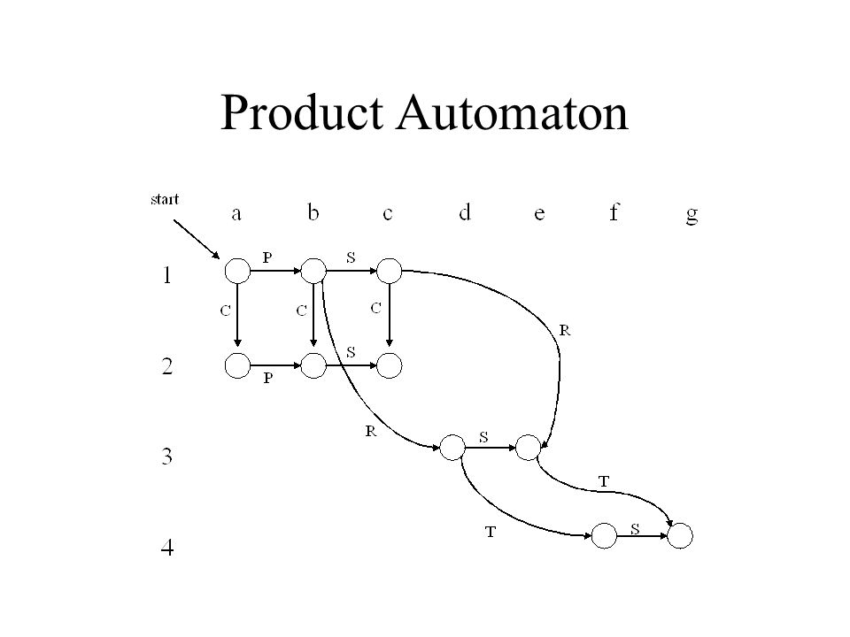 Product Automaton