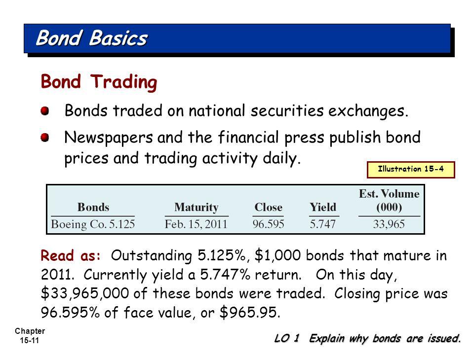 Bond Basics Bond Trading