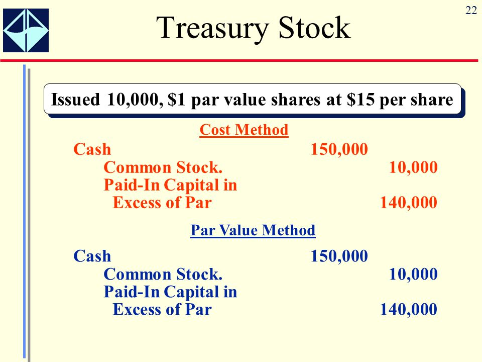 Issued 10,000, $1 par value shares at $15 per share