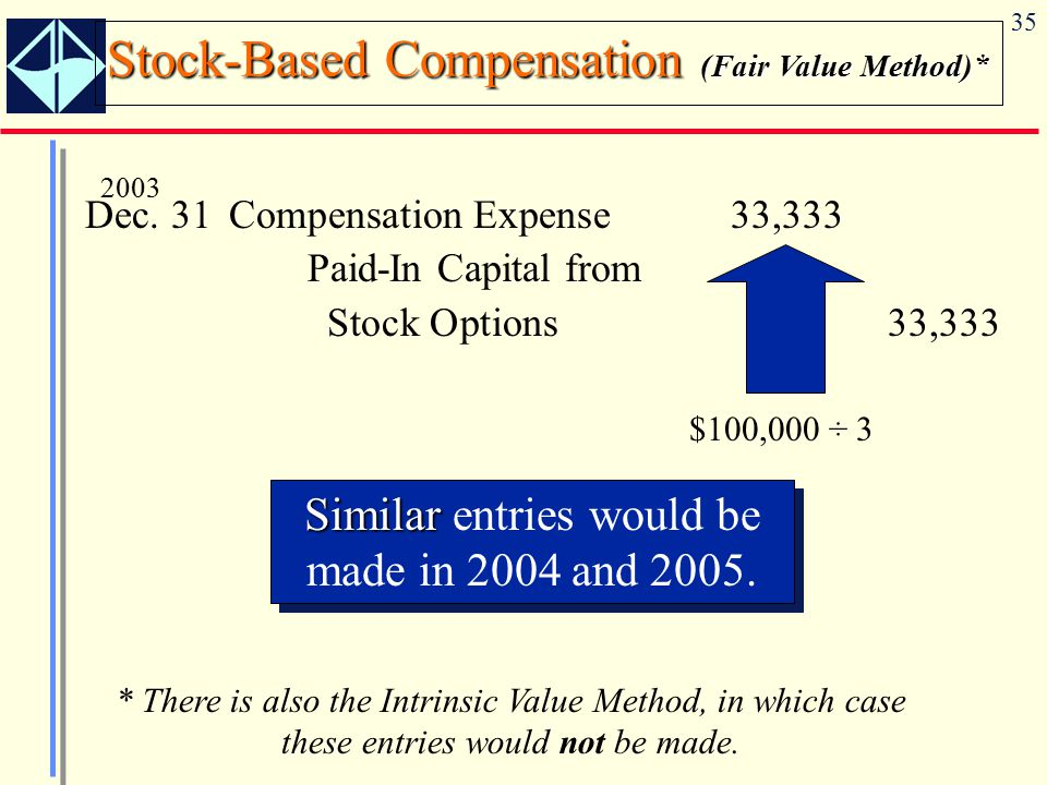 Stock-Based Compensation (Fair Value Method)*