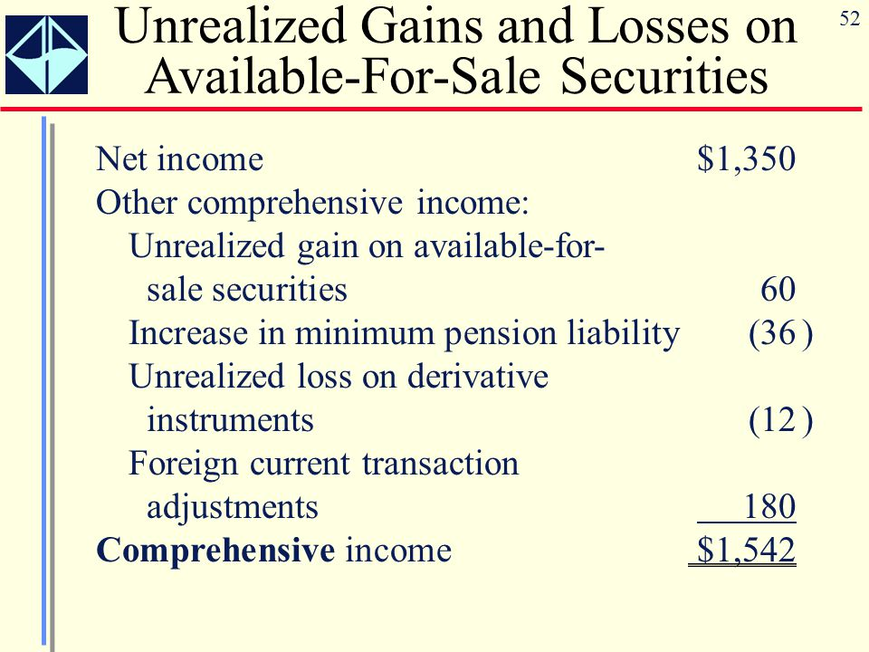 Unrealized Gains and Losses on Available-For-Sale Securities
