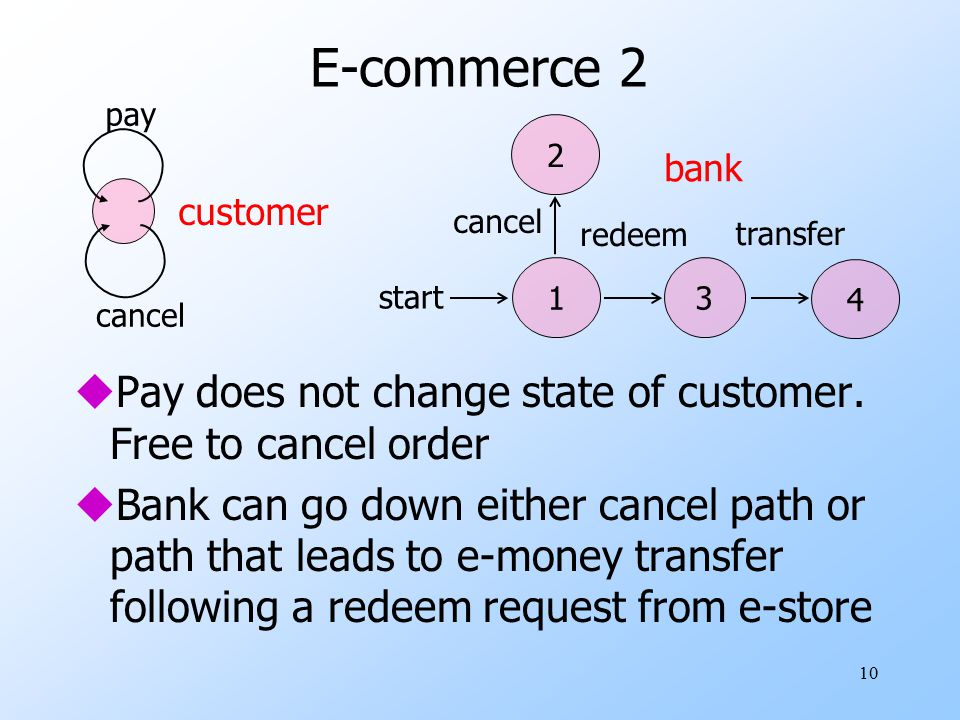 E-commerce 2 pay. cancel. cancel. 2. 1. 3. 4. start. redeem. transfer. bank. customer.