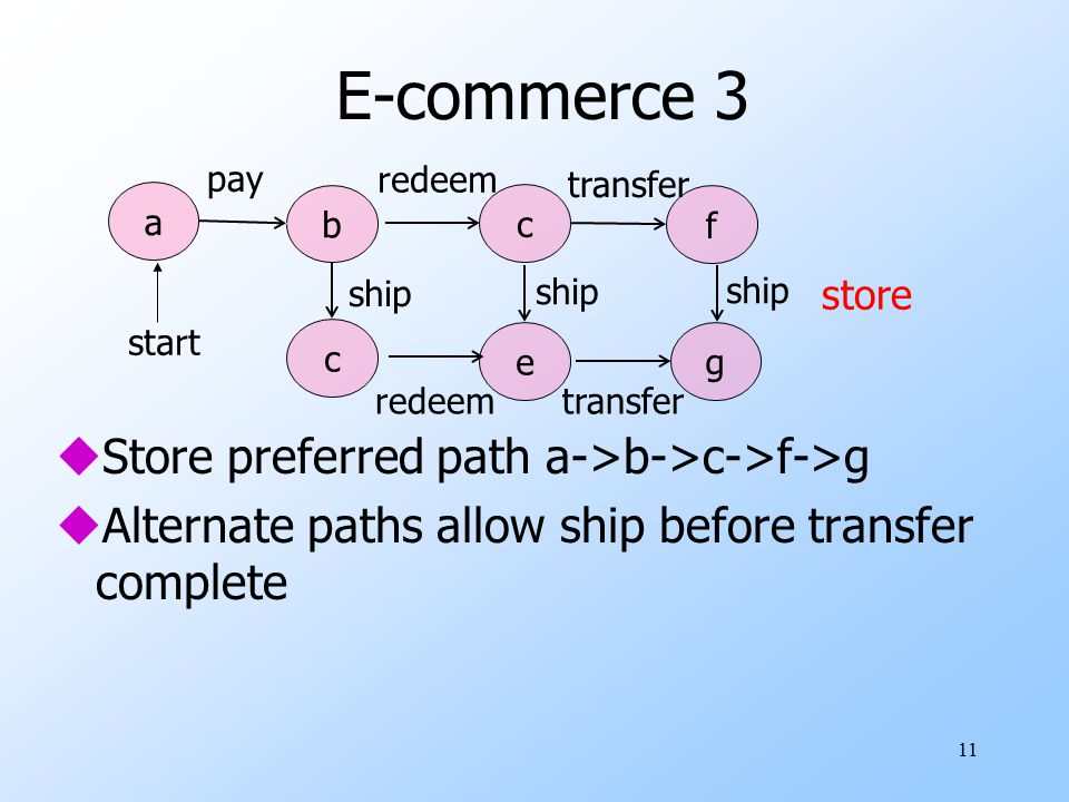 E-commerce 3 Store preferred path a->b->c->f->g