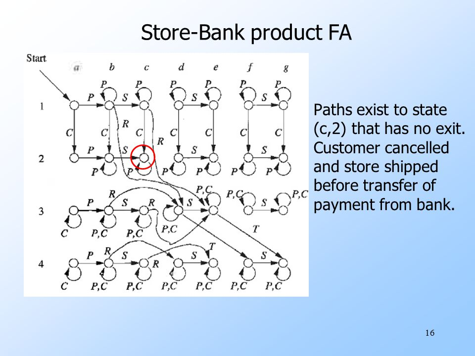 Store-Bank product FA Paths exist to state (c,2) that has no exit.