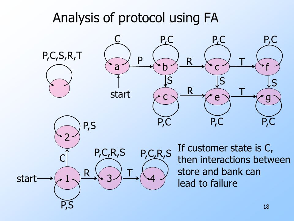 Analysis of protocol using FA