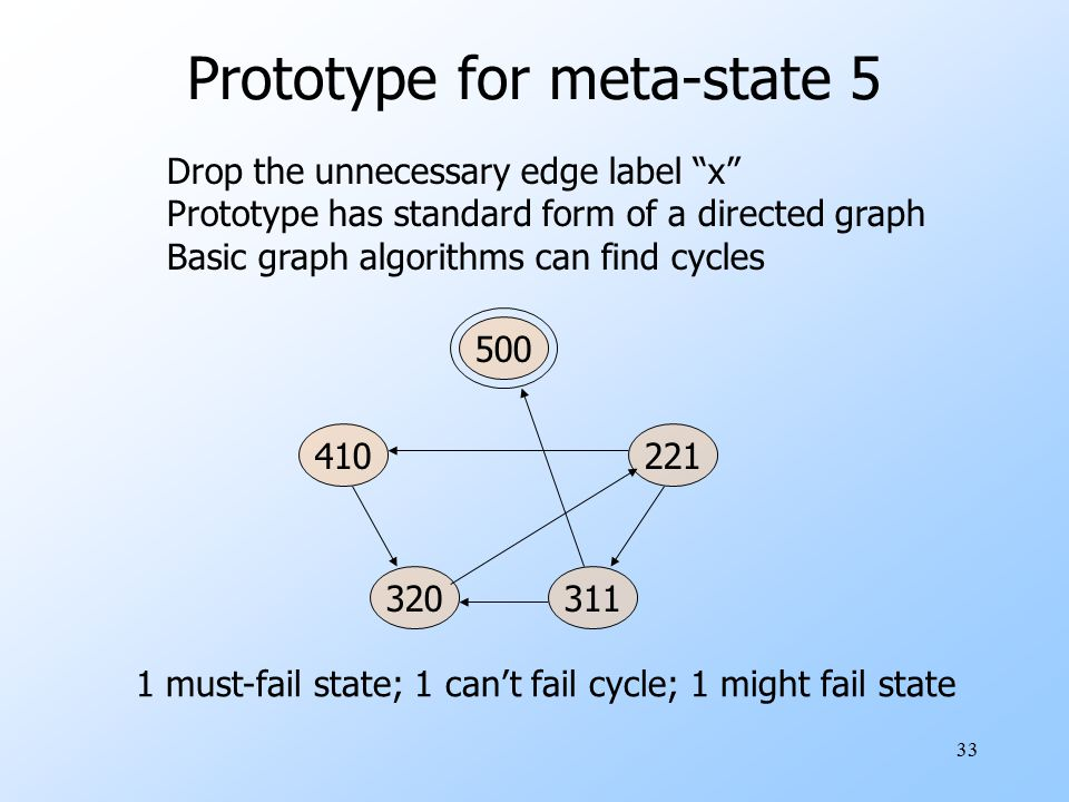 Prototype for meta-state 5