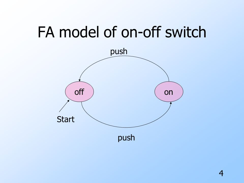FA model of on-off switch