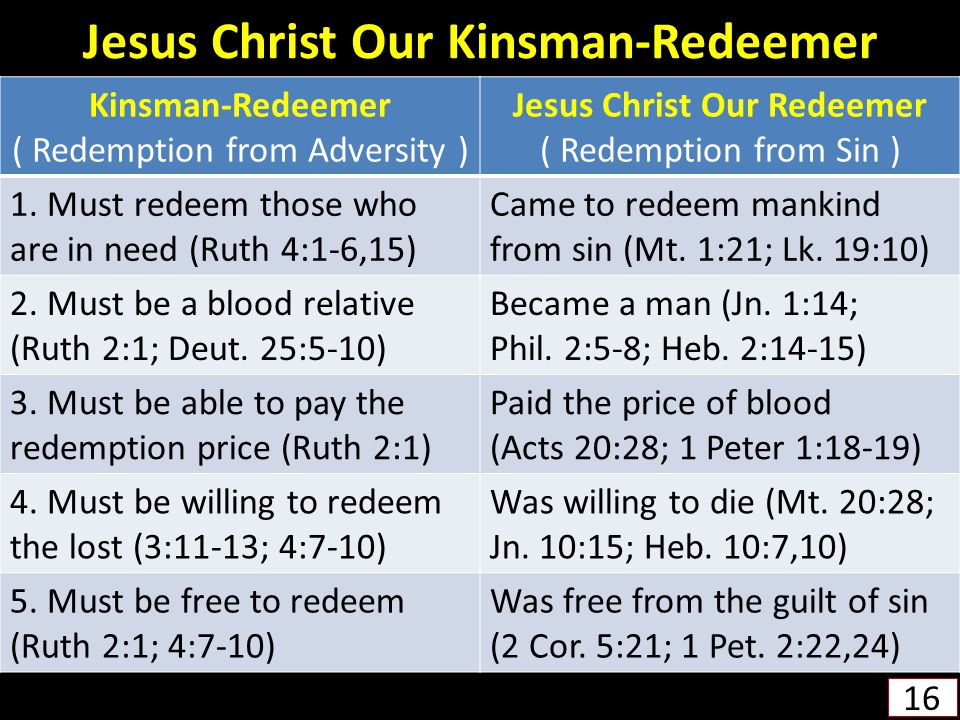 Jesus Christ Our Kinsman-Redeemer
