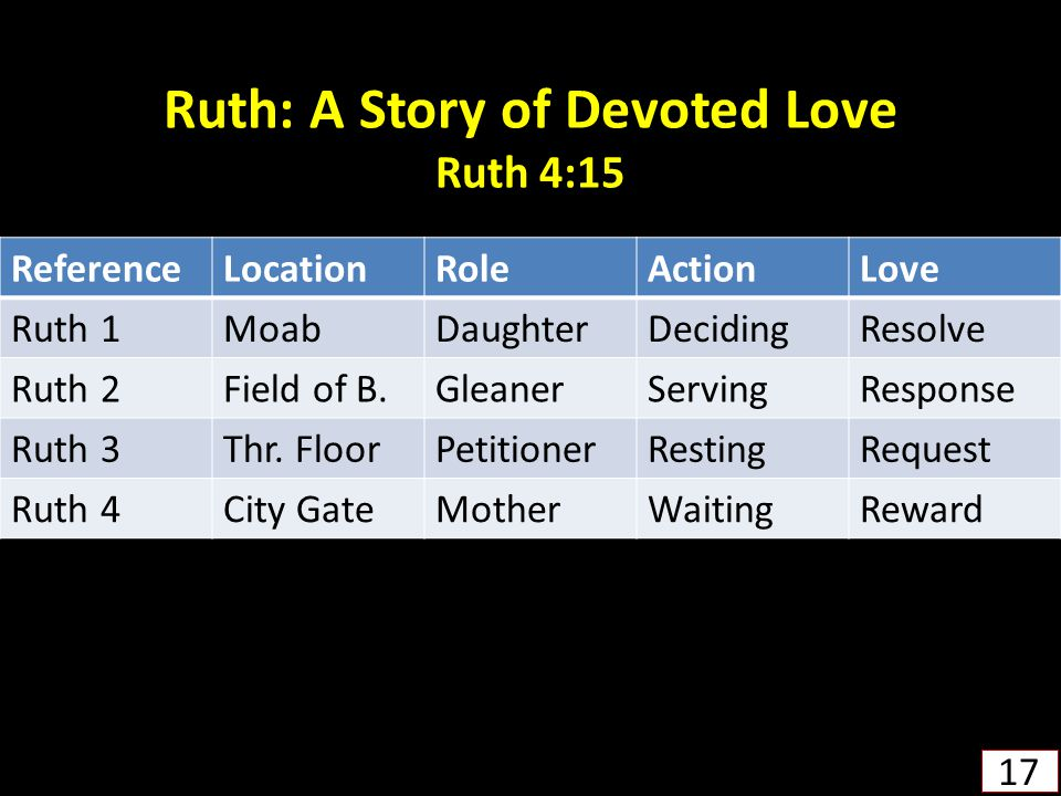 Ruth: A Story of Devoted Love Ruth 4:15
