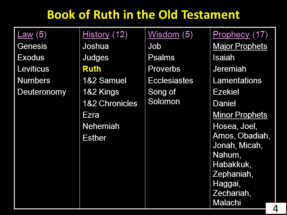 Book of Ruth in the Old Testament