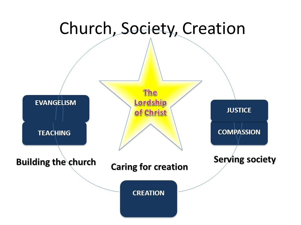 Church, Society, Creation