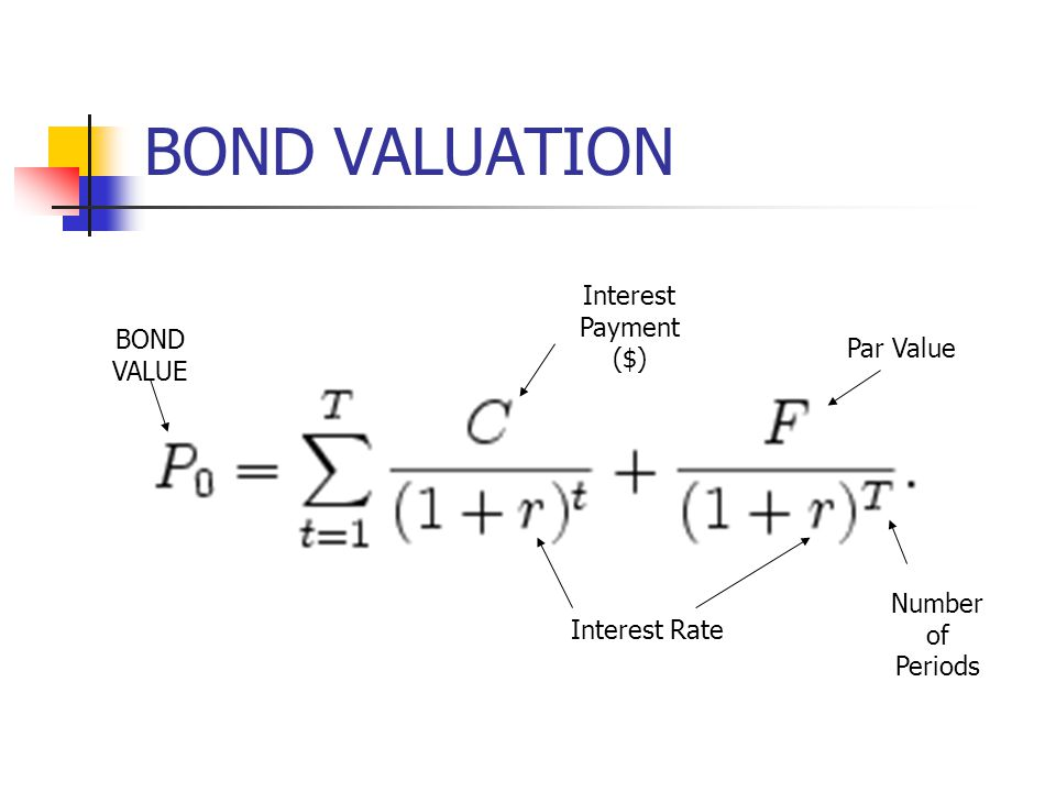BOND VALUATION Interest Payment ($) BOND VALUE Par Value