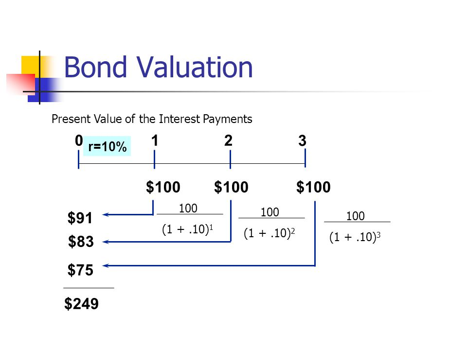 Bond Valuation 1 2 3 $100 $100 $100 $91 $83 $75 $249 r=10%