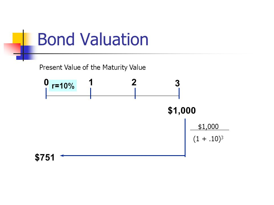 Bond Valuation Present Value of the Maturity Value 1 2 3 r=10% $1,000 $1,000 (1 + .10)3 $751 18