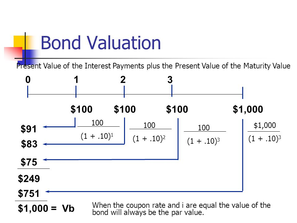 Bond Valuation 1 2 3 $100 $100 $100 $1,000 $91 $83 $75 $249 $751