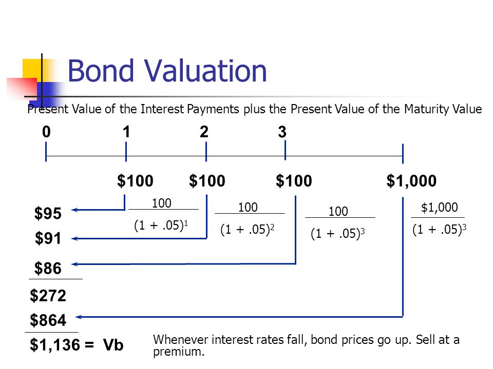 Bond Valuation 1 2 3 $100 $100 $100 $1,000 $95 $91 $86 $272 $864