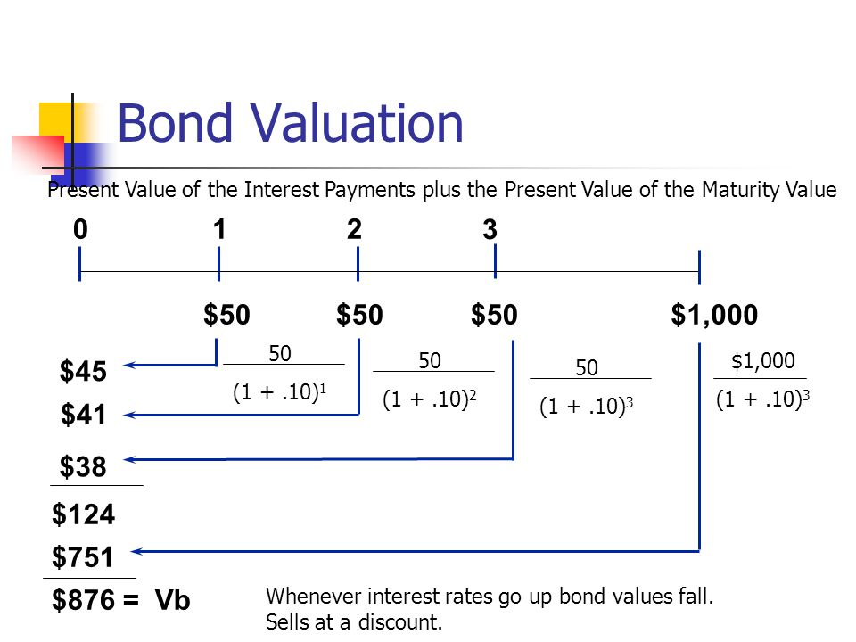 Bond Valuation 1 2 3 $50 $50 $50 $1,000 $45 $41 $38 $124 $751