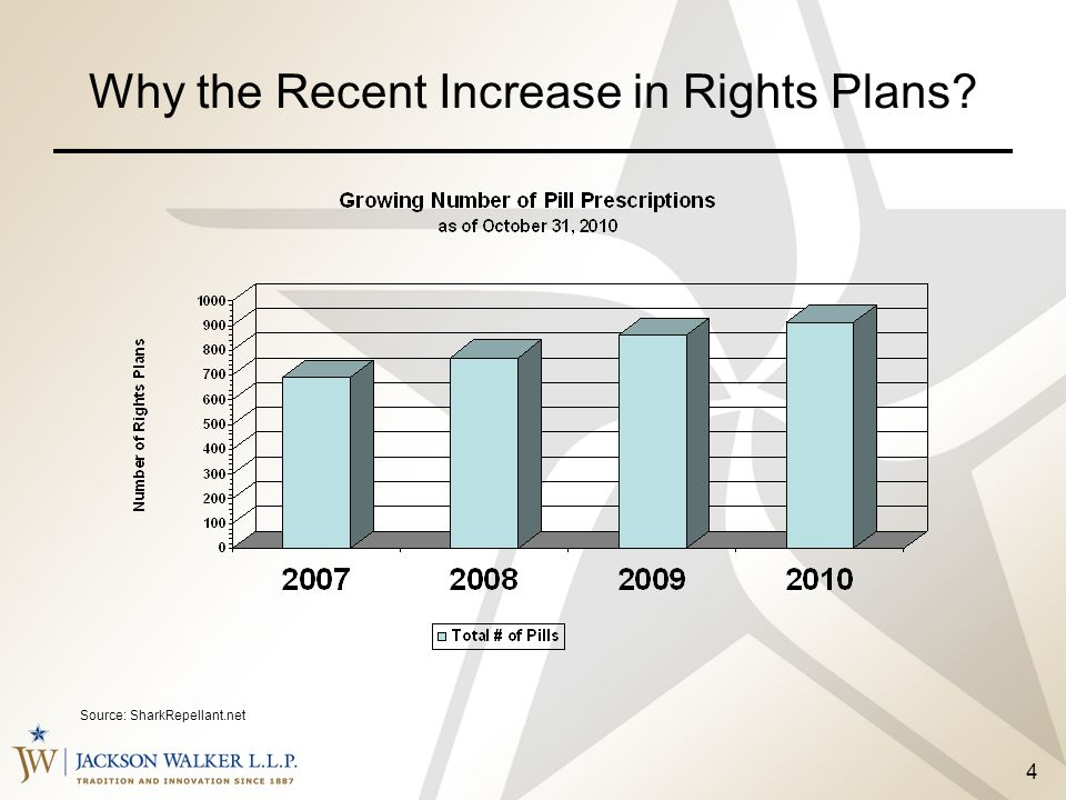 Why the Recent Increase in Rights Plans