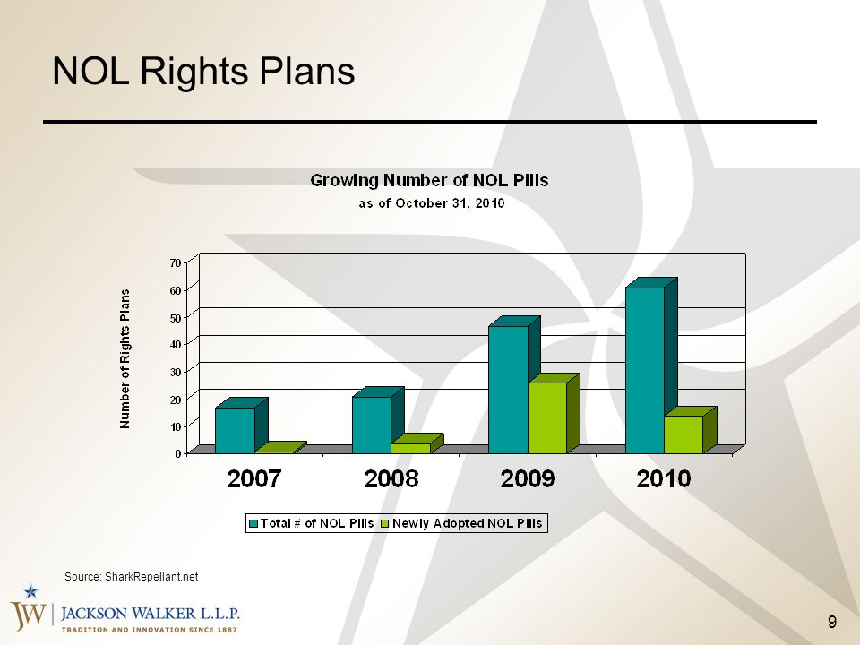 NOL Rights Plans Source: SharkRepellant.net