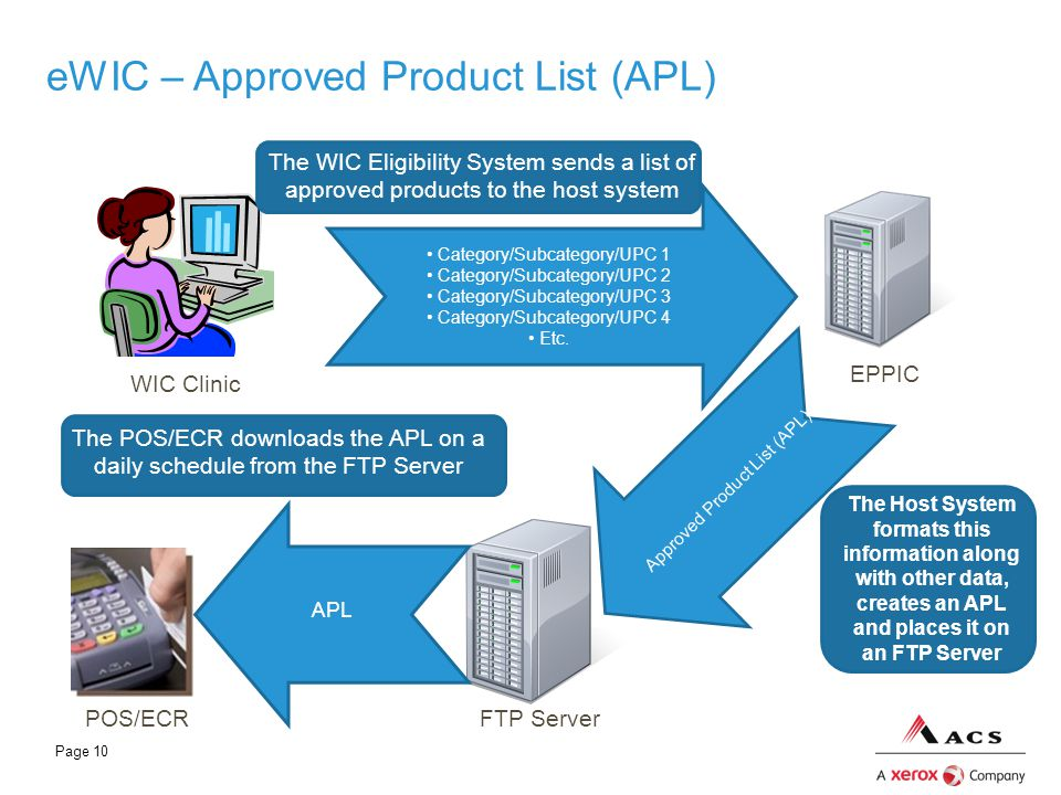 eWIC – Approved Product List (APL)
