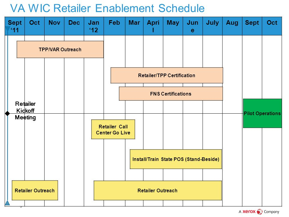 VA WIC Retailer Enablement Schedule