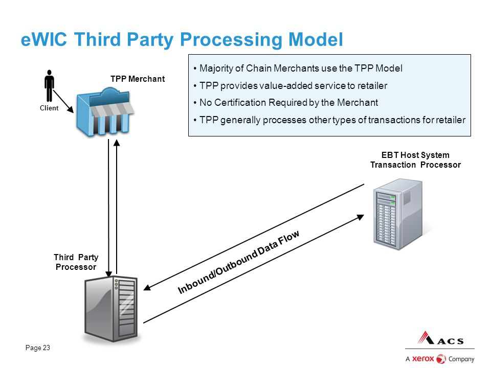 eWIC Third Party Processing Model