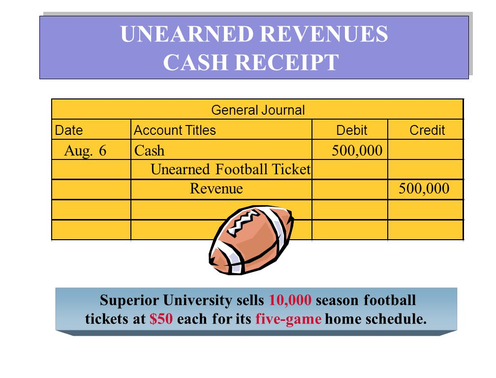 UNEARNED REVENUES CASH RECEIPT