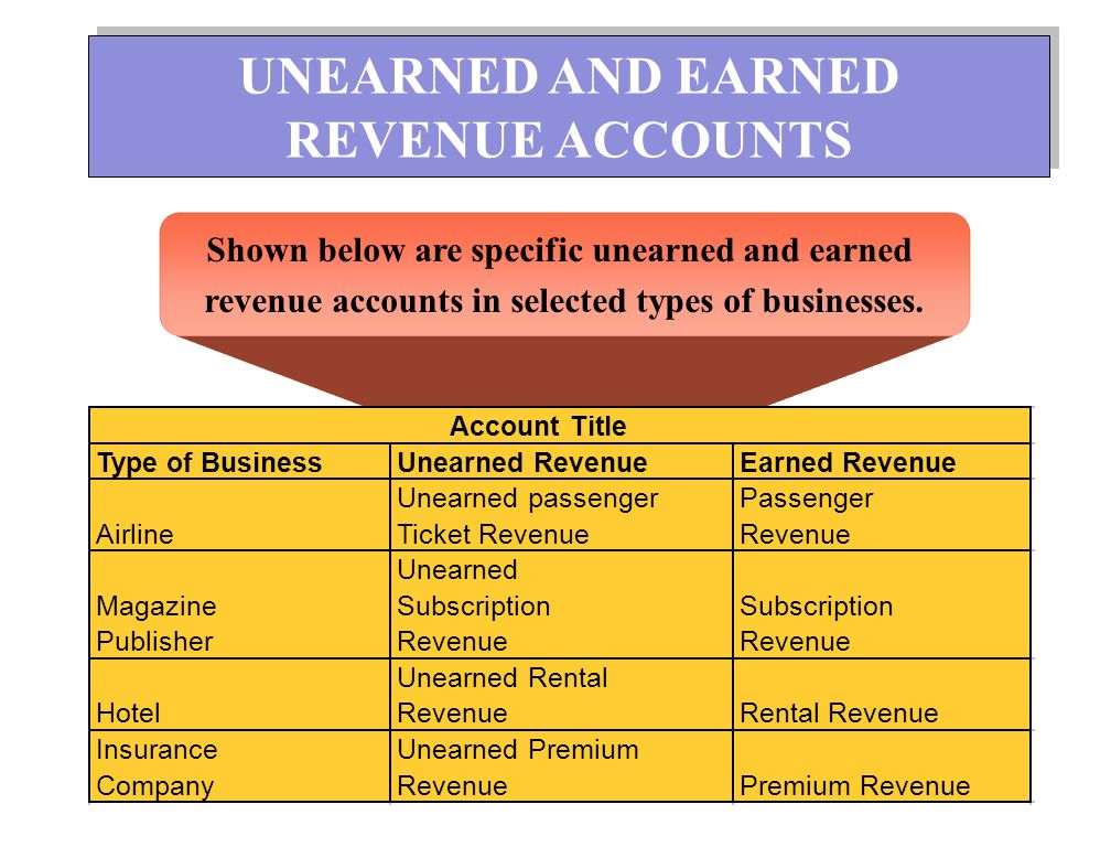 UNEARNED AND EARNED REVENUE ACCOUNTS