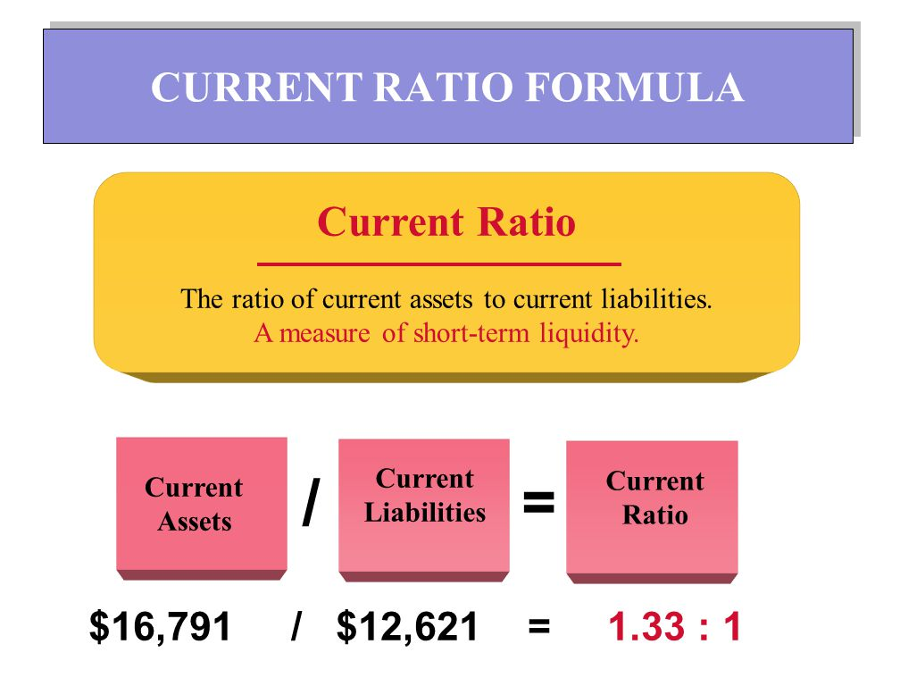 / = CURRENT RATIO FORMULA Current Ratio $16,791 / $12,621 = 1.33 : 1